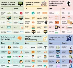 Accessibility posters all in one spot